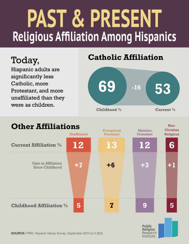 Religious Affiliation Among Hispanics