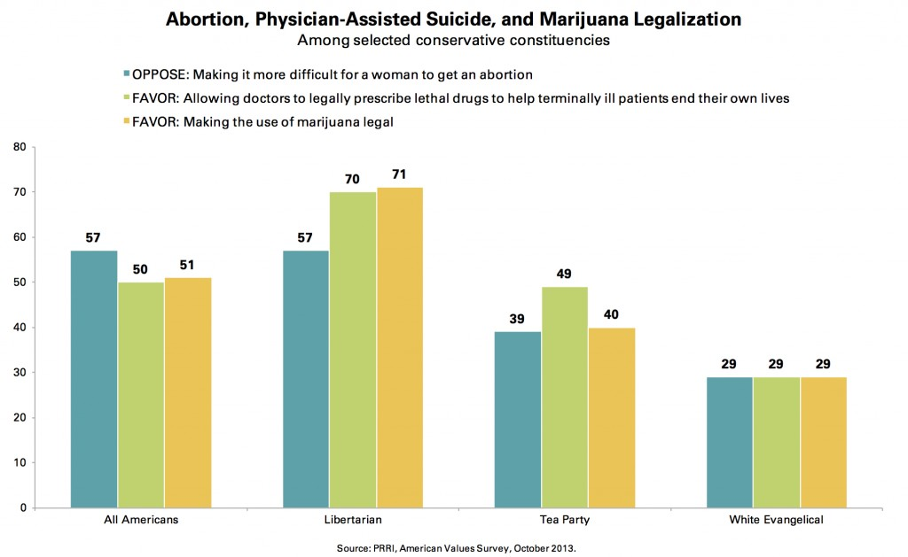 PRRI AVS 2013_abortion physician assisted suicide marijuana