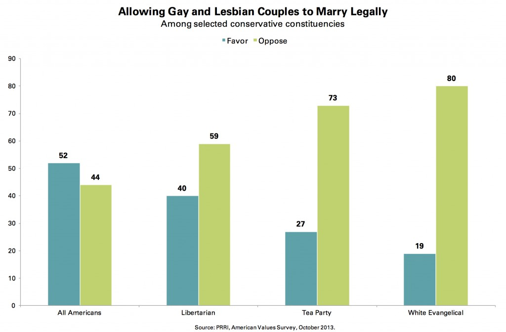 PRRI AVS 2013_allowing gay lesbian couples to marry legally