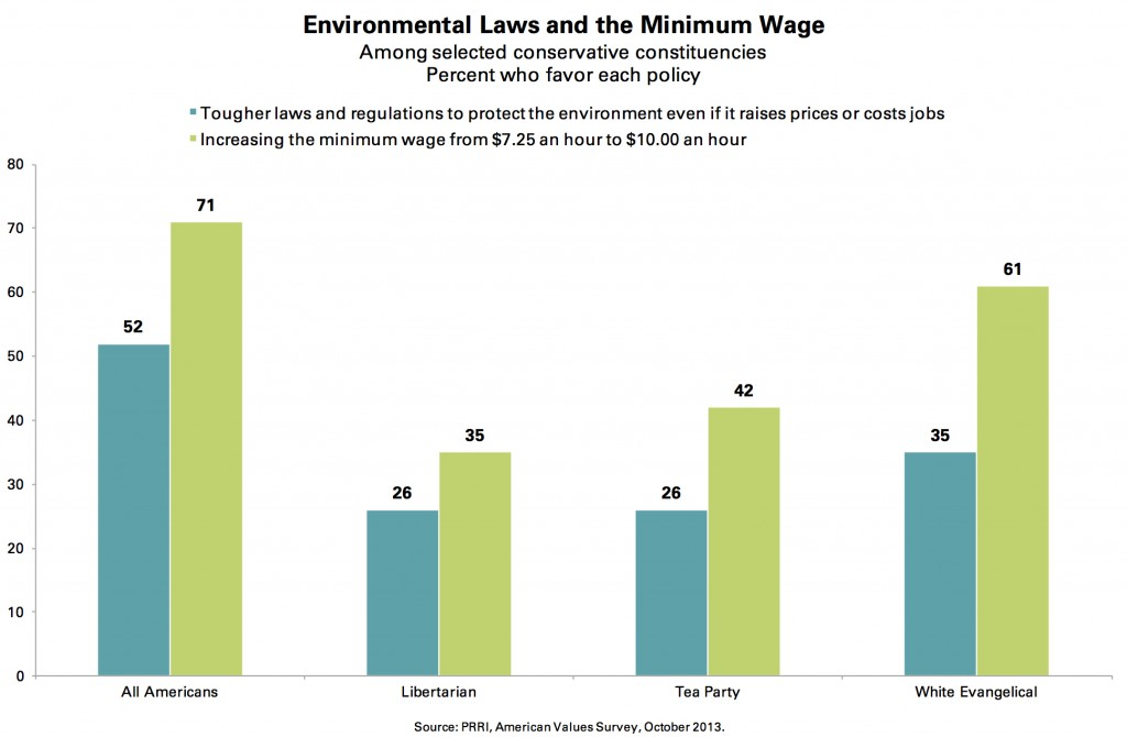 PRRI AVS 2013_environmental laws and the minimum wage