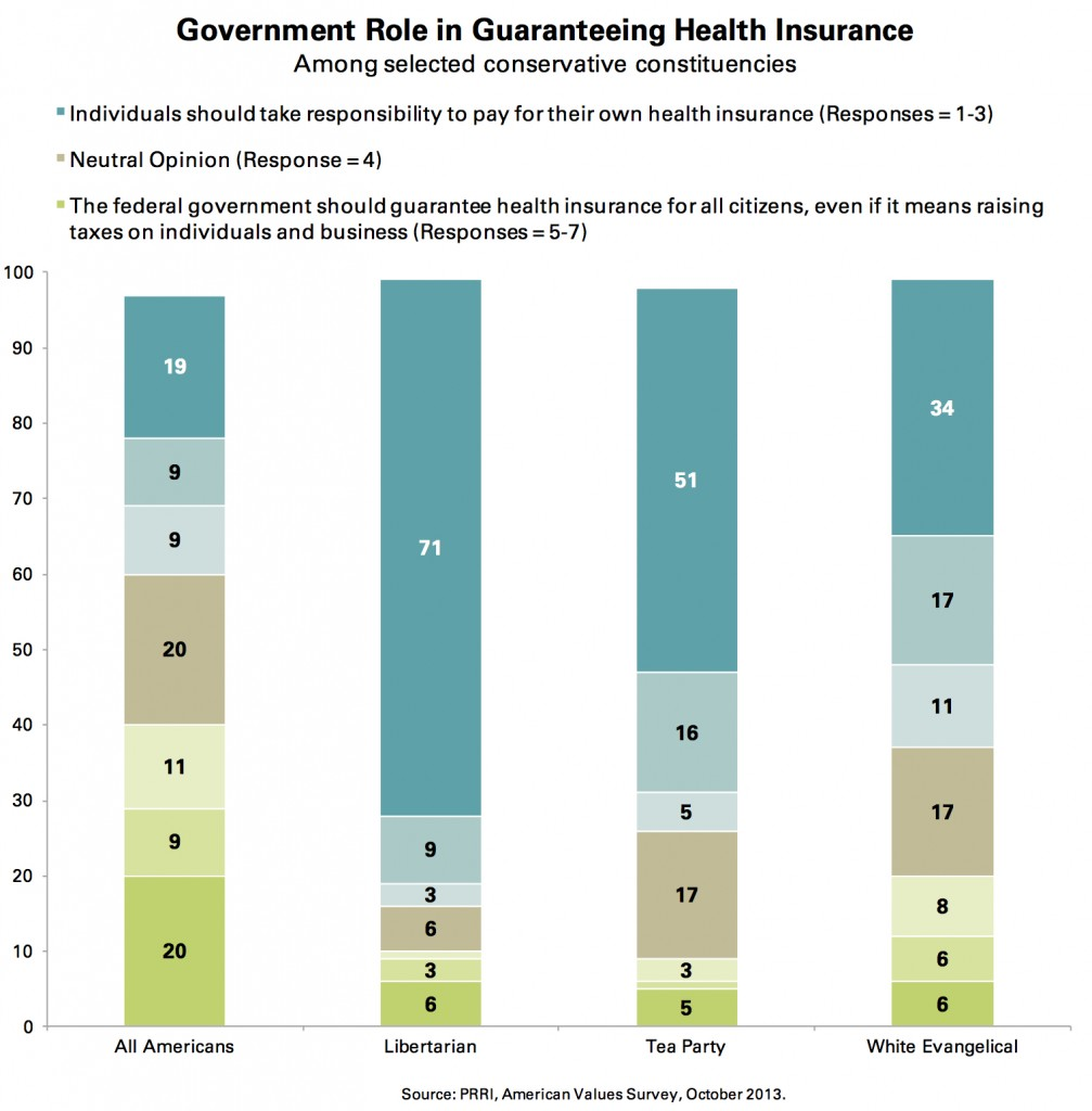 PRRI AVS 2013_govt role in guaranteeing health insurance