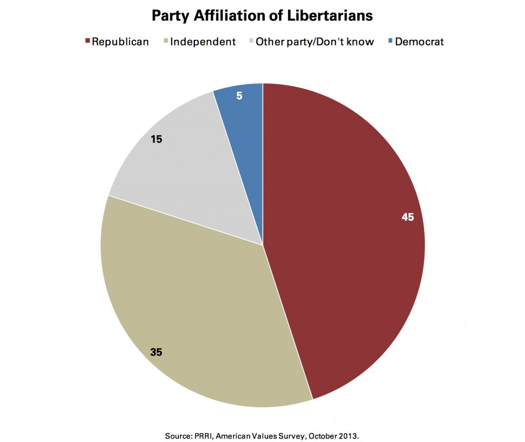 PRRI AVS 2013_party affiliation of libertarians