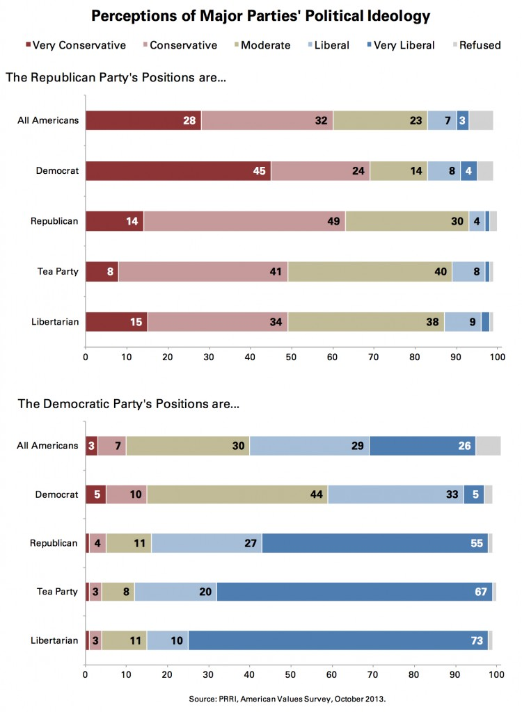 PRRI AVS 2013_perceptions of major parties political ideology