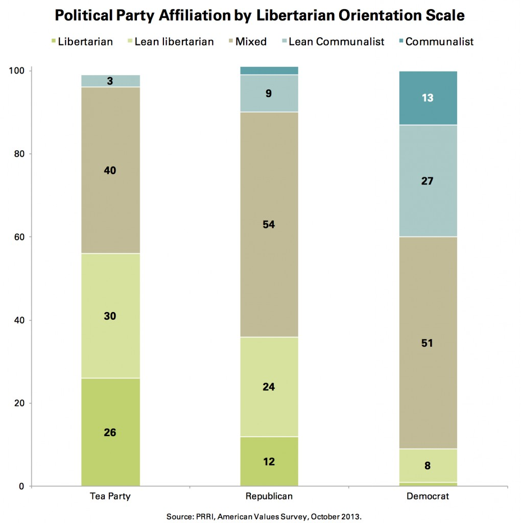 PRRI AVS 2013_political party affiliation by libertarian orientation scale