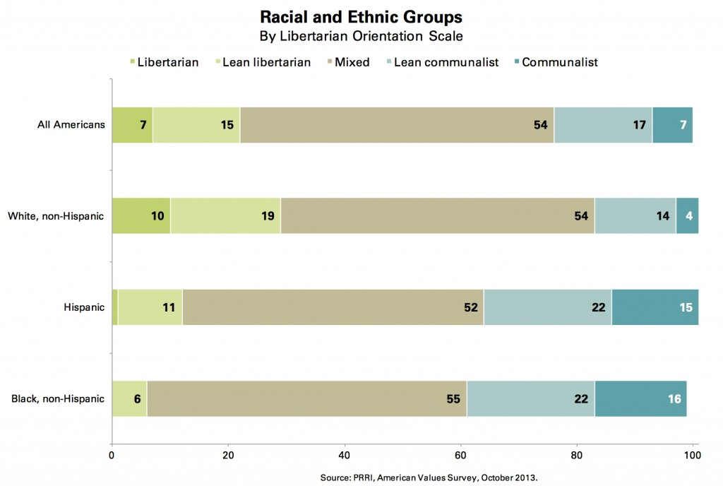 PRRI AVS 2013_racial ethnic groups by libertarian orientation scale