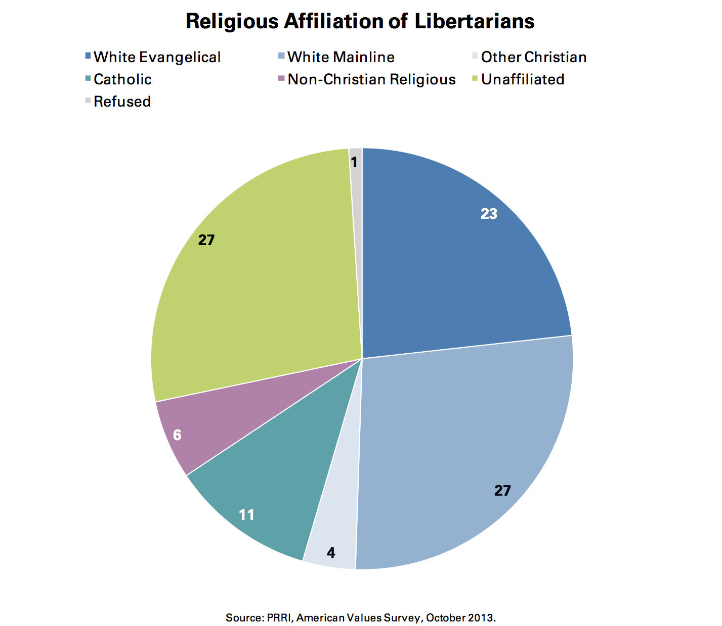 PRRI AVS 2013_religious affiliation of libertarians