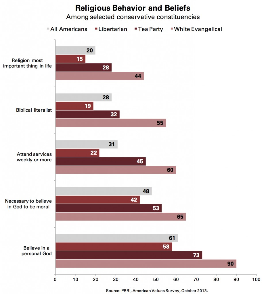 PRRI AVS 2013_religious behavior and beliefs by conservative constituencies