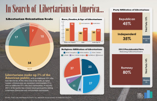 110613.Libertarians1 320x207 Libertarians By the Numbers: A Demographic, Religious and Political Profile