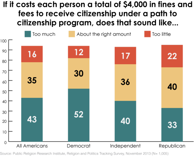6b.Fines  640x512 Survey | What Americans (Still) Want From Immigration Reform