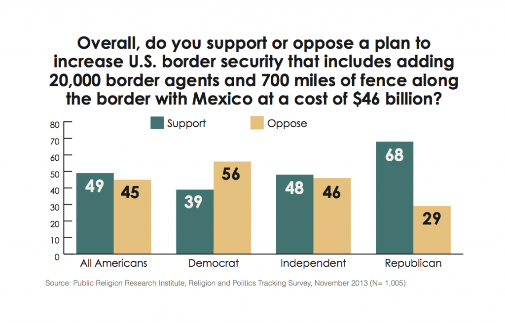 PRRI Immigration 2013 border security by party affiliation