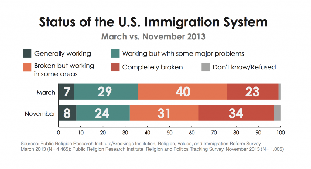 PRRI Immigration 2013 if immigration system is functioning
