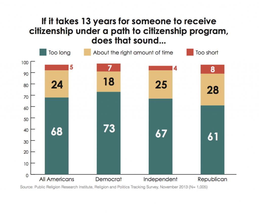 PRRI Immigration 2013 length of citizenship process by party affiliation