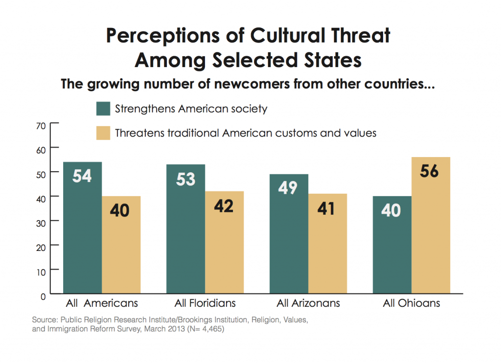 PRRI Immigration 2013 perceptions of immigration Arizona Florida Ohio