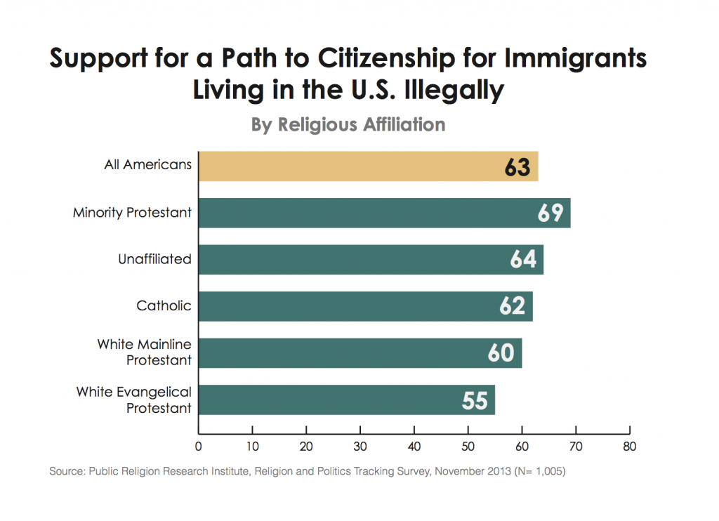 PRRI Immigration 2013 support immigration reform by religious affiliation