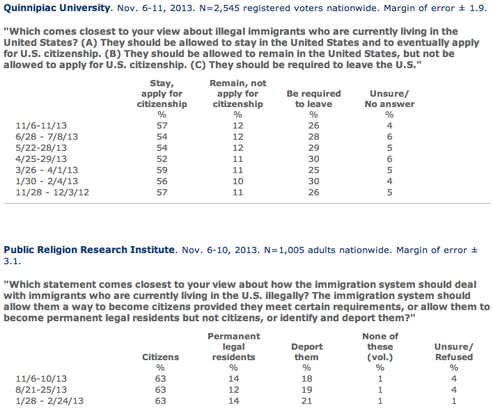 Screen Shot 2013 11 26 at 4.42.21 PM1 PRRI, Quinnipiac Find Steady Support for Path to Citizenship in 2013