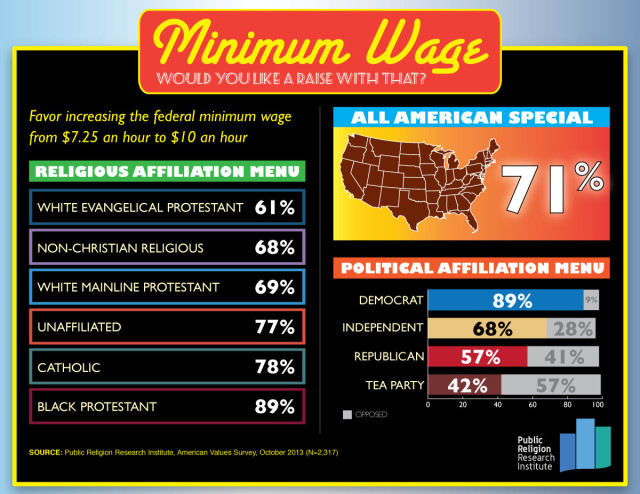 120413.GOTW .minimum wage.V5 640x494 Minimum Wage: Would You Like a Raise With That?