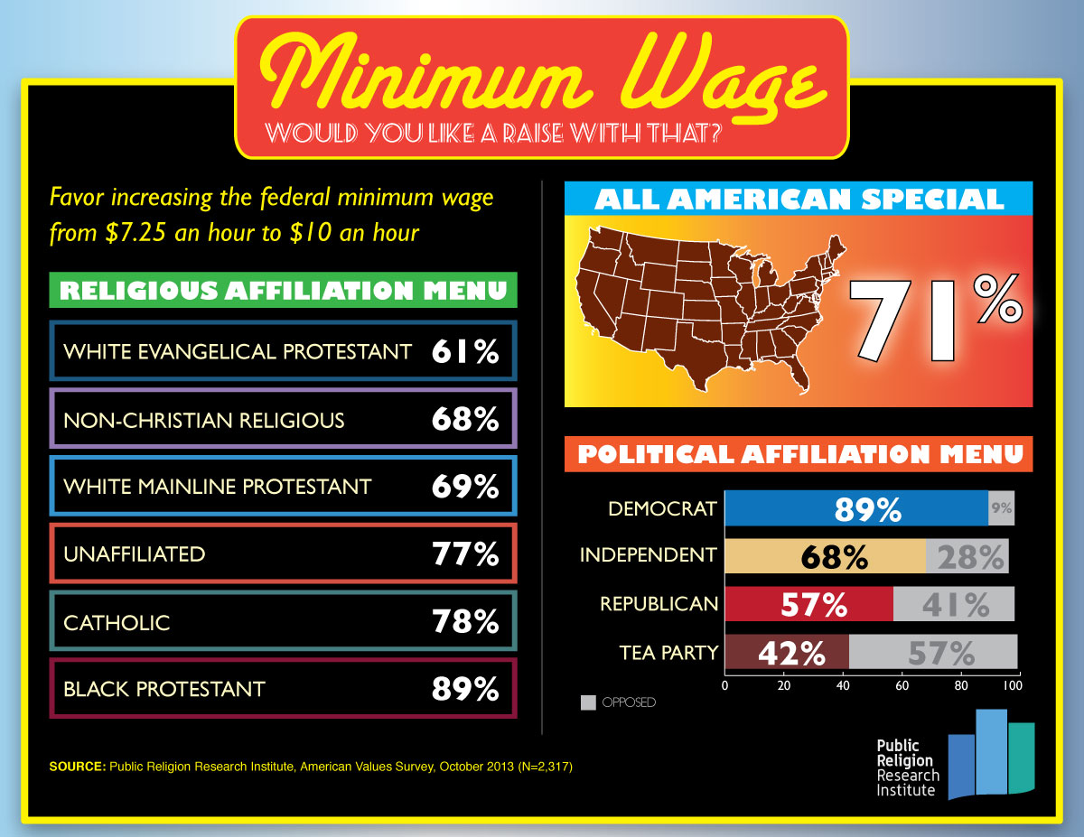 Democrats Believe Minimum Wage Will Be a Winning Issue in 2014. Are They Right?