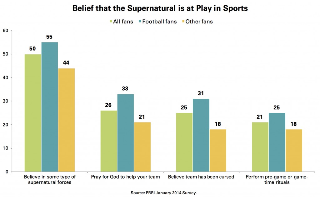 PRRI Jan. 2014 Omnibus_belief that the supernatural is at play in sports
