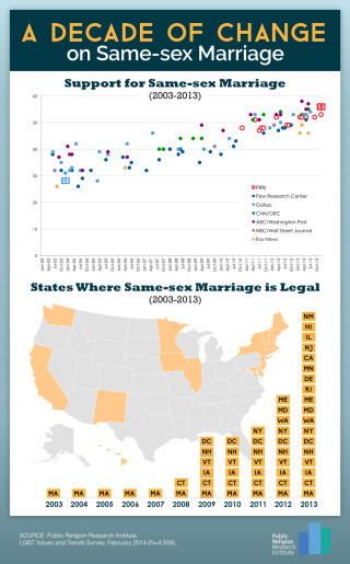022514.lgbt .trends.PREVIEW5 320x515 A Decade of Change on Same sex Marriage