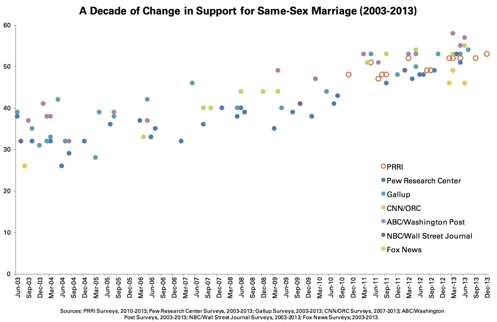 PRRI 2014 LGBT Issues_a decade of change in support for ssm 2003-2013