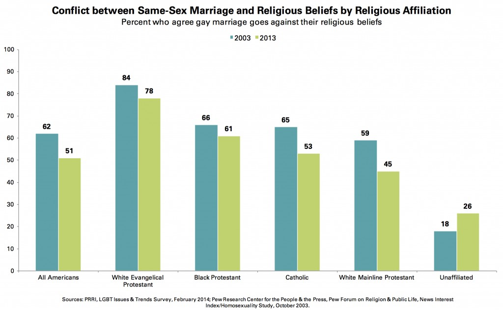 PRRI 2014 LGBT Issues_conflict btwn ssm and religious beliefs by religion
