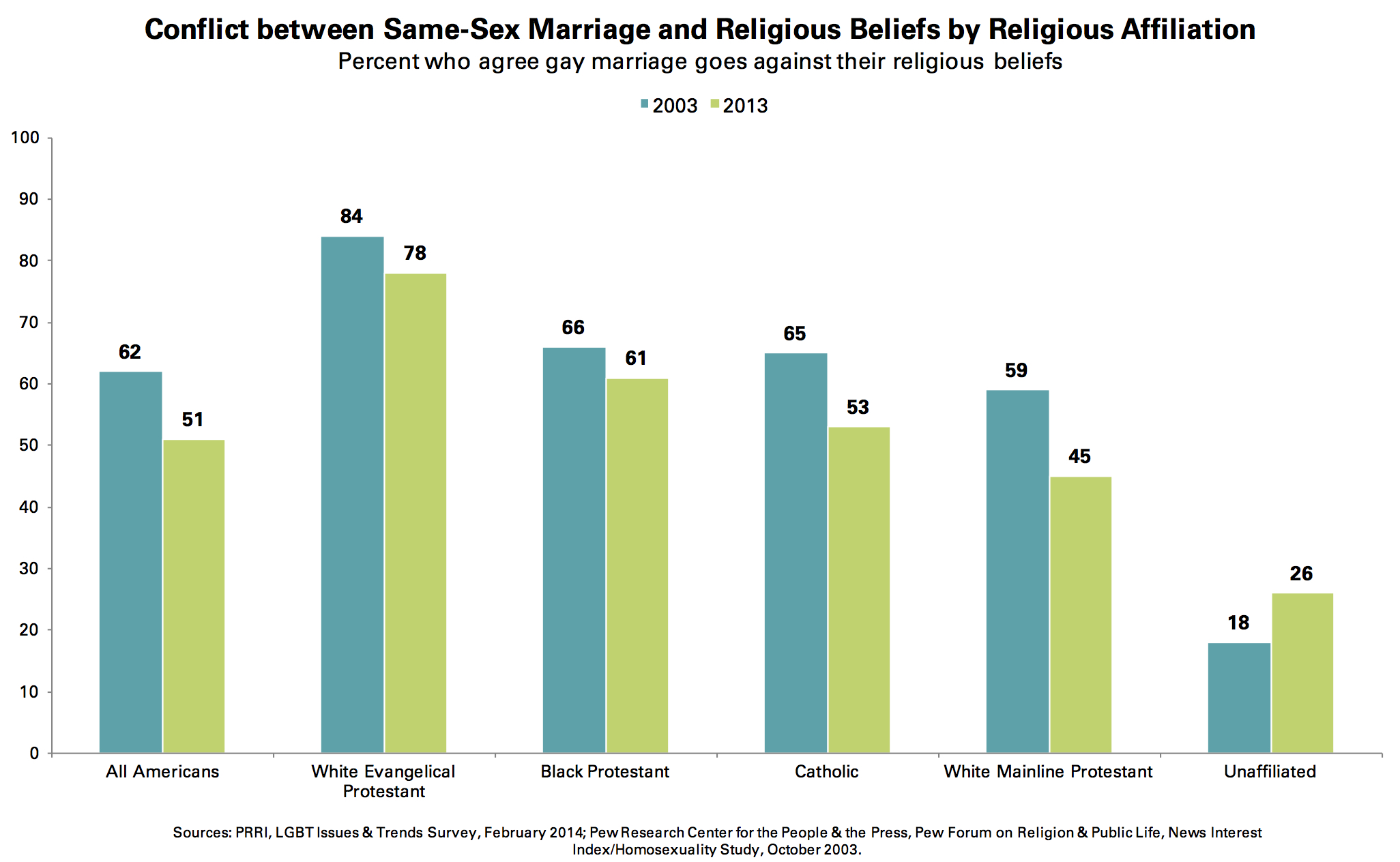 Support for Same-Sex Marriage at Record High, but Key Segments Remain Opposed