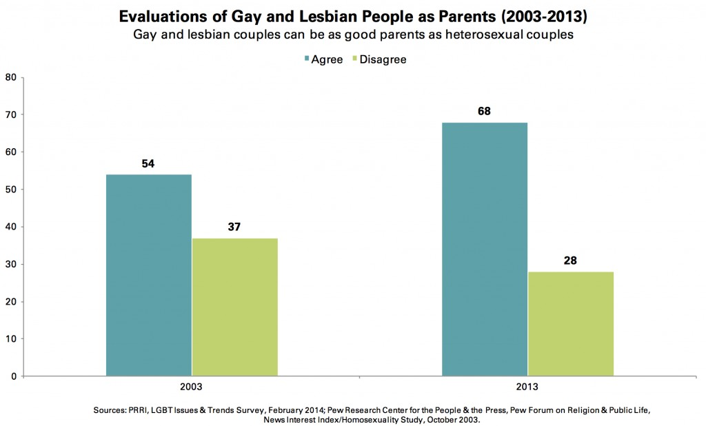 PRRI 2014 LGBT Issues_evaluations of gay lesbian ppl as parents 2003-2013