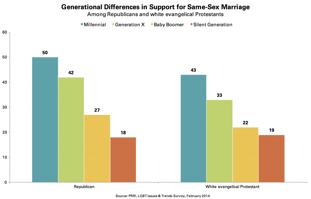 PRRI 2014 LGBT Issues_generational differences in support for ssm