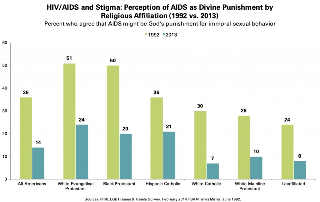 PRRI 2014 LGBT Issues_hiv aids and stigma perception as divine punishment by religion 1992 vs. 2013