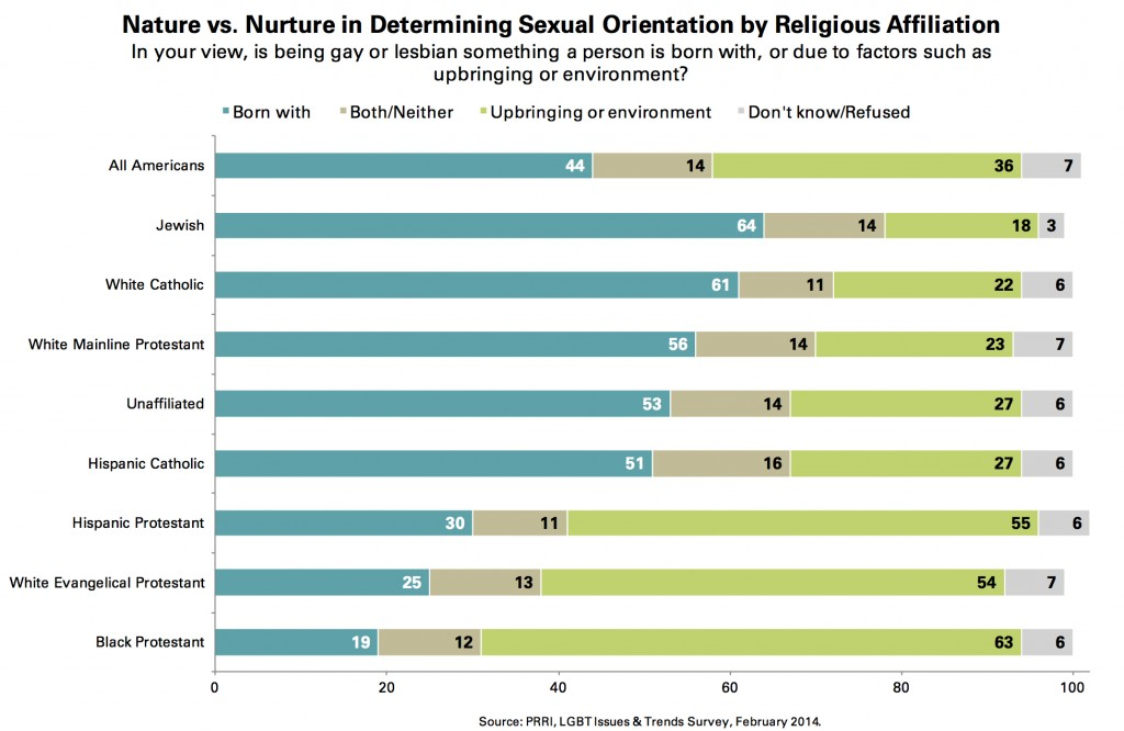 PRRI 2014 LGBT Issues_nature v nurture in determining sexual orientation by religion
