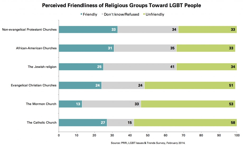 PRRI 2014 LGBT Issues_perceived friendliness of religious groups toward lgbt ppl