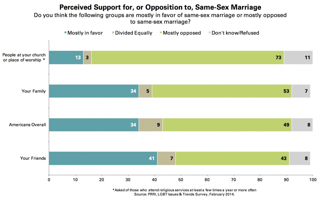 PRRI 2014 LGBT Issues_perceived support for or opposition to ssm