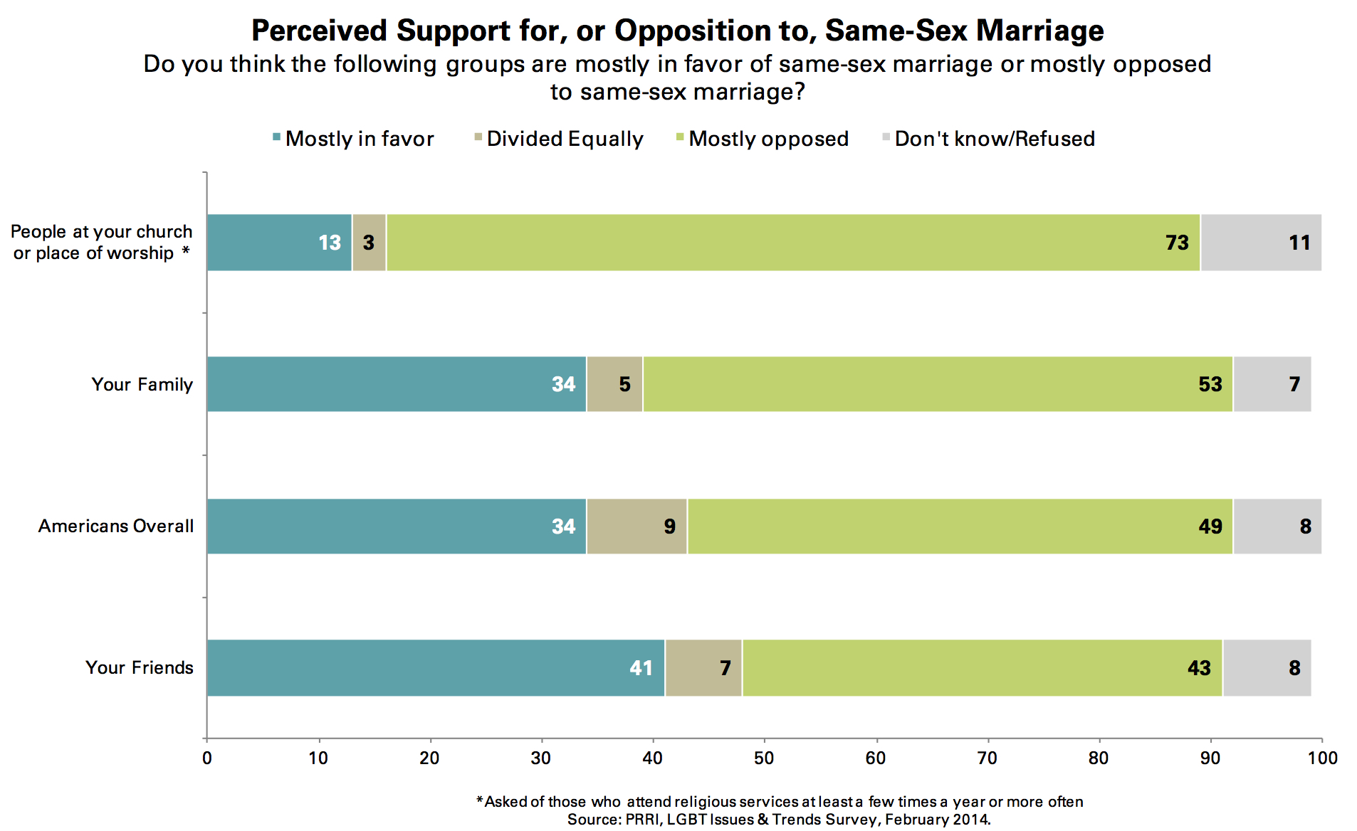 Heterosexual marriage statistics usa