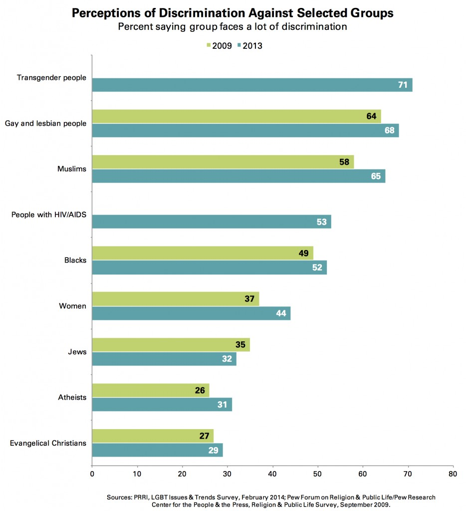 PRRI 2014 LGBT Issues_perceptions of discrimination against selected groups