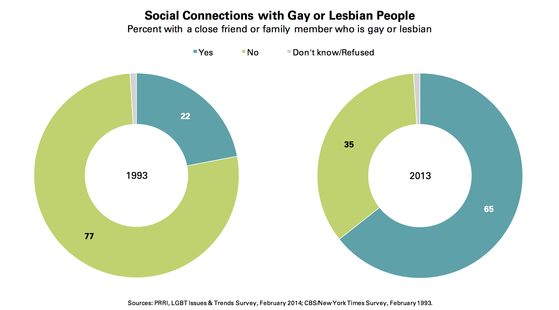 PRRI 2014 LGBT Issues_social connections w gay or lesbian ppl