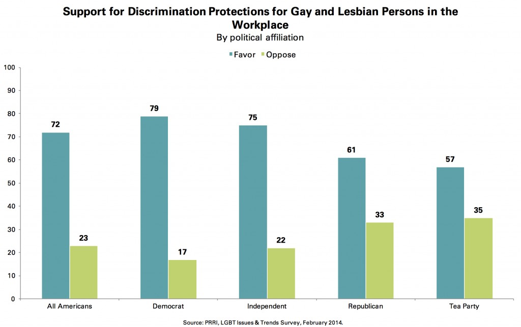 PRRI 2014 LGBT Issues_support for discrimination protections for gay lesbian ppl in workplace
