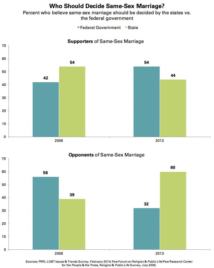 PRRI 2014 LGBT Issues_who should decide ssm by supporters opponents