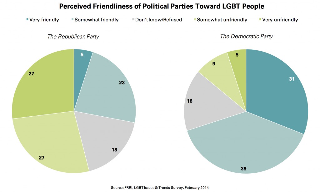 PRRI 2014 LGBT_perceived friendliness of political parties to lgbt ppl