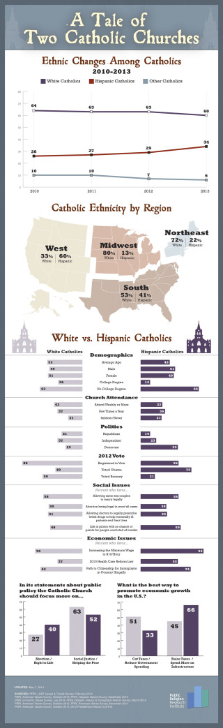 040714.US Catholics.v2 02 320x1043 A Tale of Two Catholic Churches