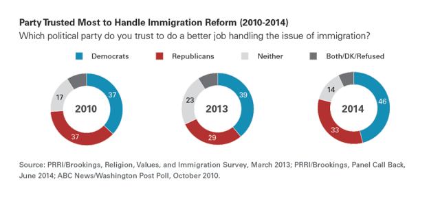 Figure9 640x290 Survey | What Americans Want From Immigration Reform in 2014