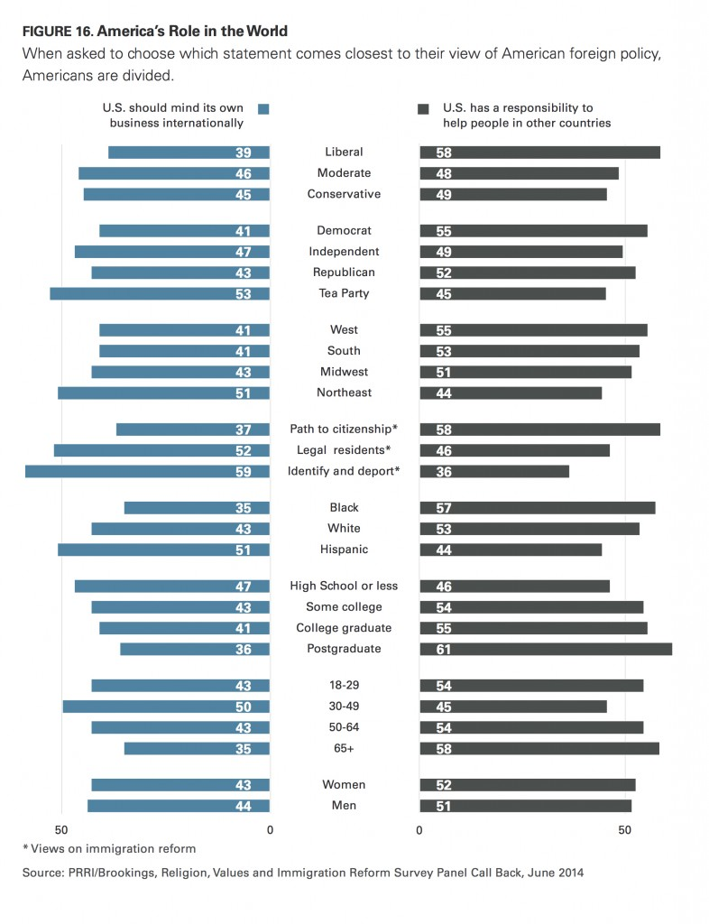 PRRI Immigration 2014 America's role in the world