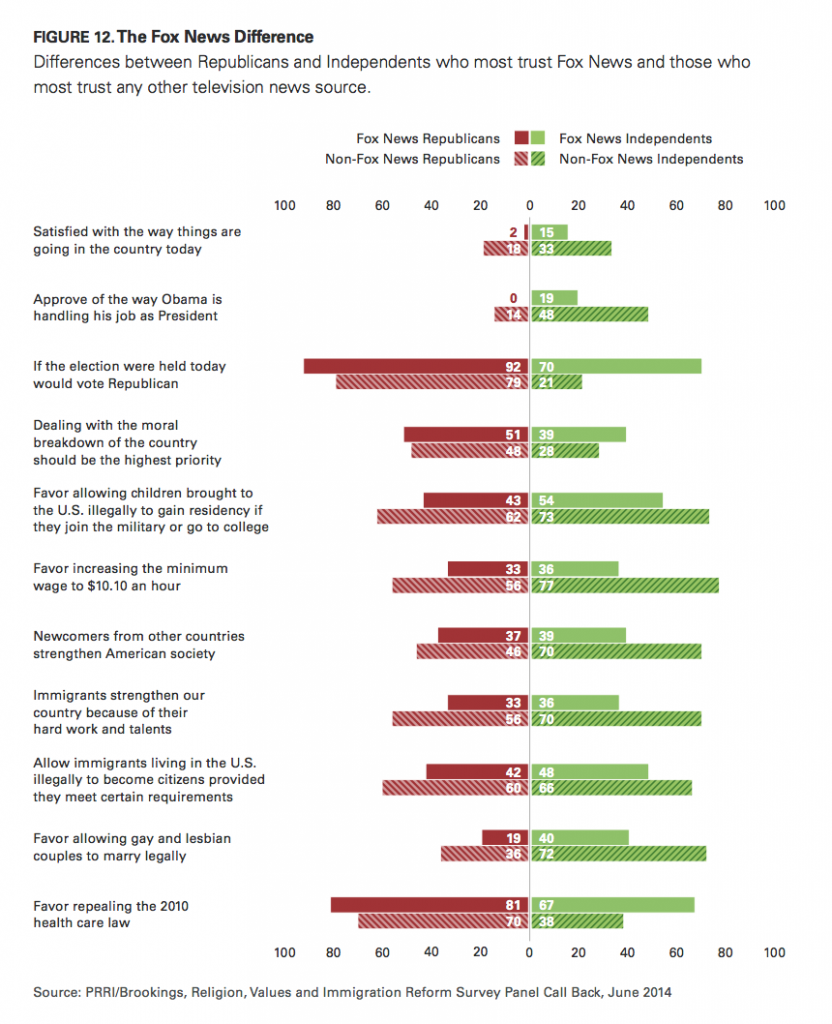 PRRI Immigration 2014 Fox News difference on issues