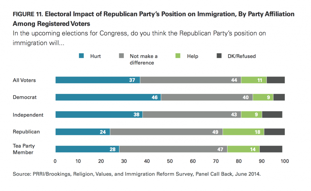 PRRI Immigration 2014 GOP position on immigration hurt or help party by political affiliation