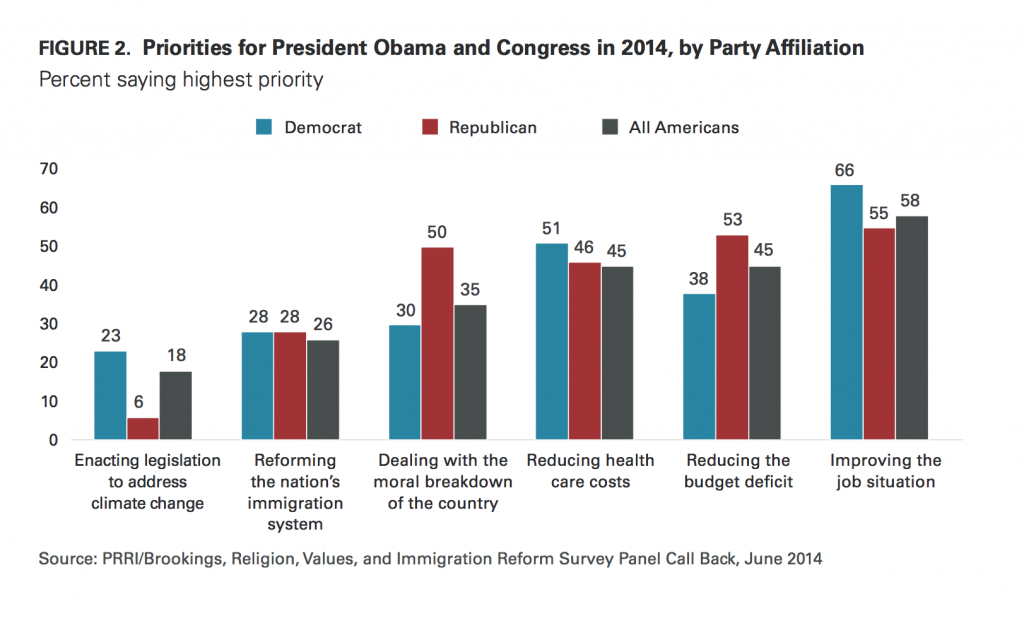 PRRI Immigration 2014 Obama and Congressional priorities by party affiliation