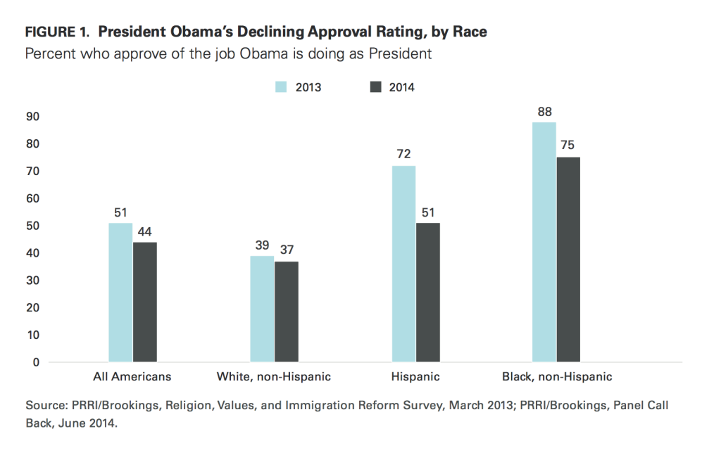 PRRI Immigration 2014 Obama approval rating 2013 2014 by race