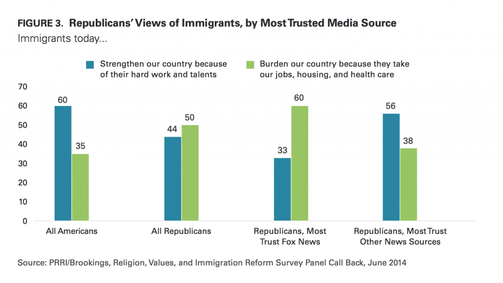 PRRI Immigration 2014 Republicans' views of immigrants by most trusted news source