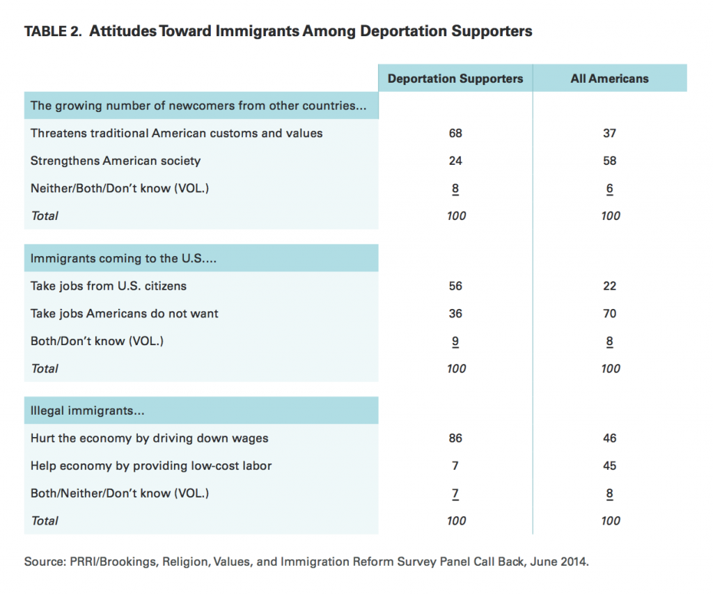 PRRI Immigration 2014 attitudes toward immigrants among deportation supporters