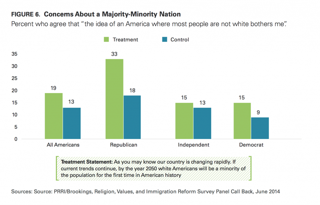 PRRI Immigration 2014 concerns about majority minority nation by party affiliation