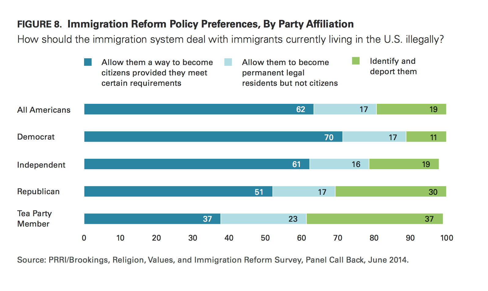 prri immigration 2014 immigration reform by party affiliation