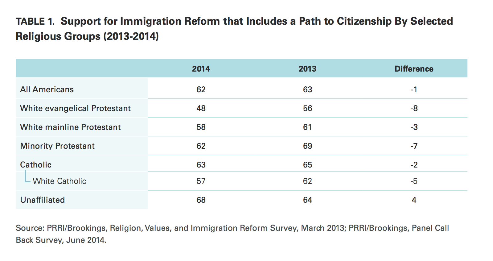 prri prri immigration 2014 immigration reform by religious affiliation 2013 2014